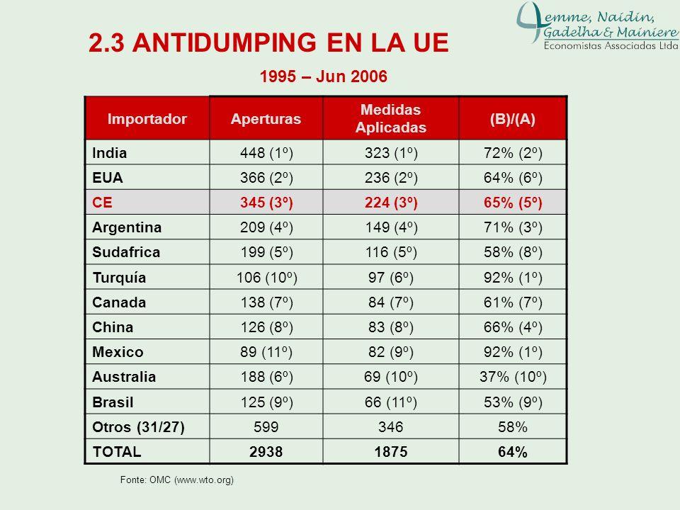 2.3 ANTIDUMPING EN LA UE Fonte: OMC (www.wto.org) ImportadorAperturas Medidas Aplicadas (B)/(A) India448 (1º)323 (1º)72% (2º) EUA366 (2º)236 (2º)64% (