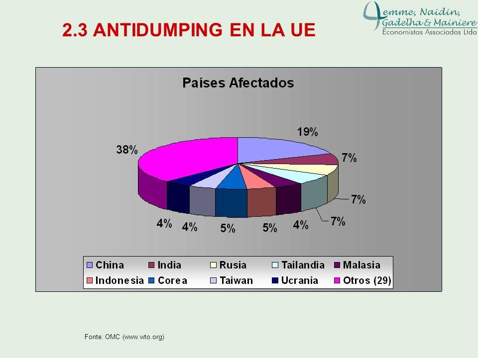 2.3 ANTIDUMPING EN LA UE Fonte: OMC (www.wto.org)