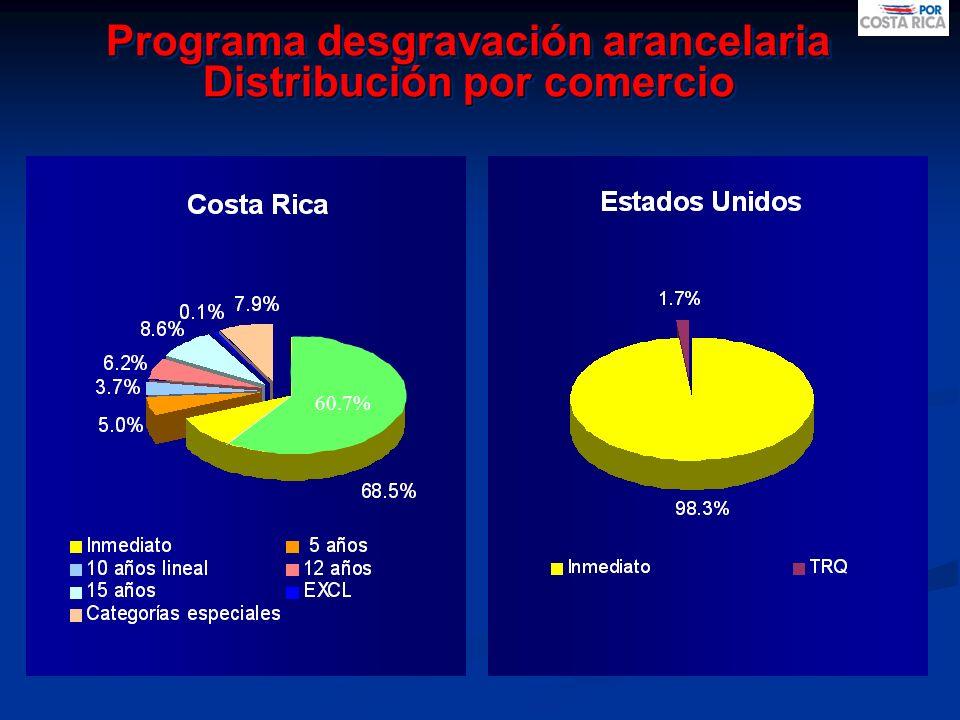 60.7% Programa desgravación arancelaria Distribución por comercio