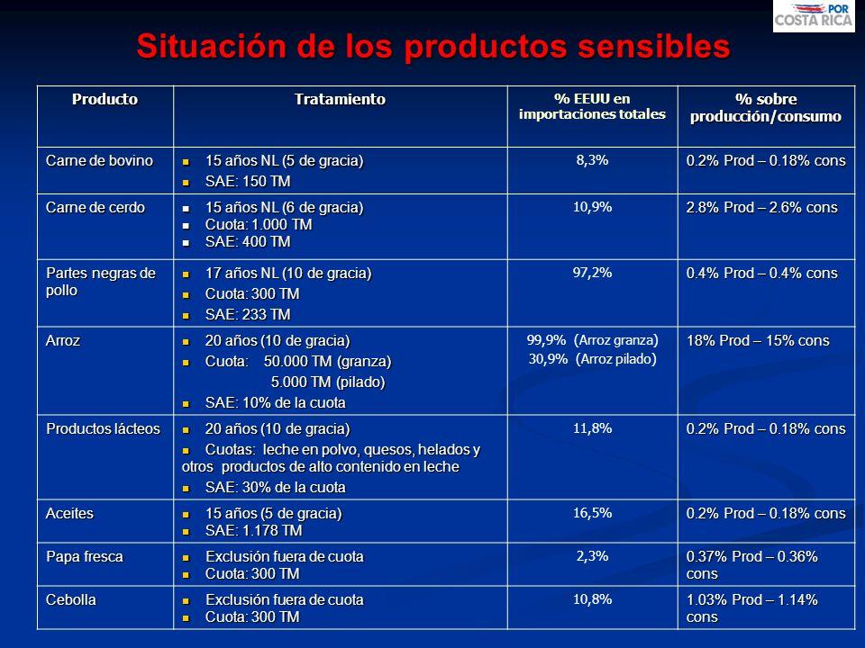 Situación de los productos sensibles ProductoTratamiento % EEUU en importaciones totales % sobre producción/consumo Carne de bovino 15 años NL (5 de g