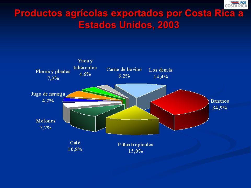 Productos agrícolas exportados por Costa Rica a Estados Unidos, 2003
