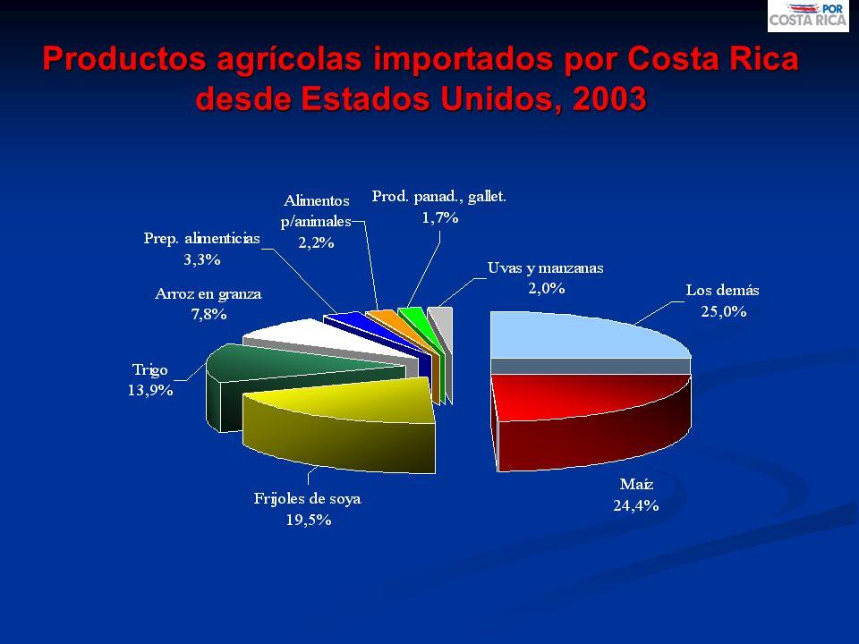 AGENDA COMPLEMENTARIA PARA LA COMPETITIVIDAD SECTOR AGROPECUARIO 18 sectores productivos solicitaron cooperación.