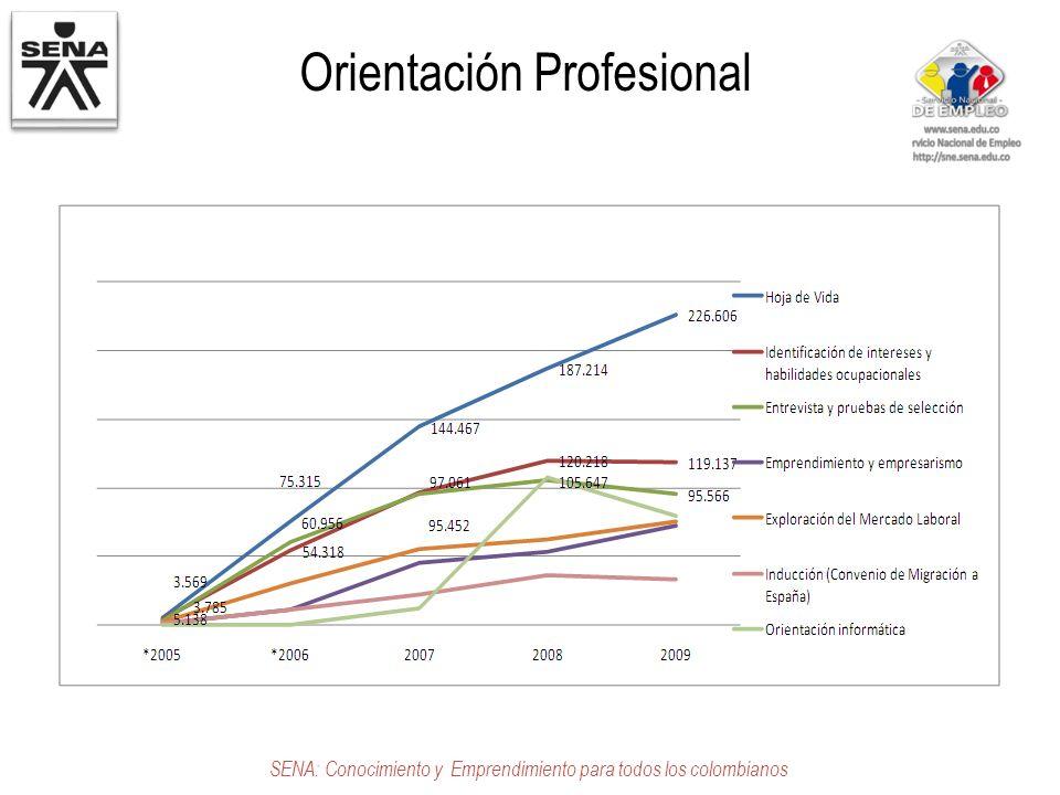 Orientación Profesional SENA: Conocimiento y Emprendimiento para todos los colombianos