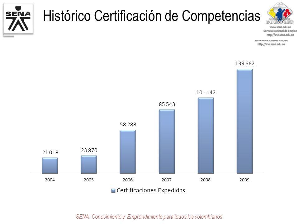 Histórico Certificación de Competencias SENA: Conocimiento y Emprendimiento para todos los colombianos