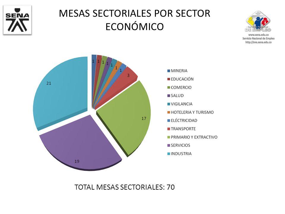 MESAS SECTORIALES POR SECTOR ECONÓMICO TOTAL MESAS SECTORIALES: 70