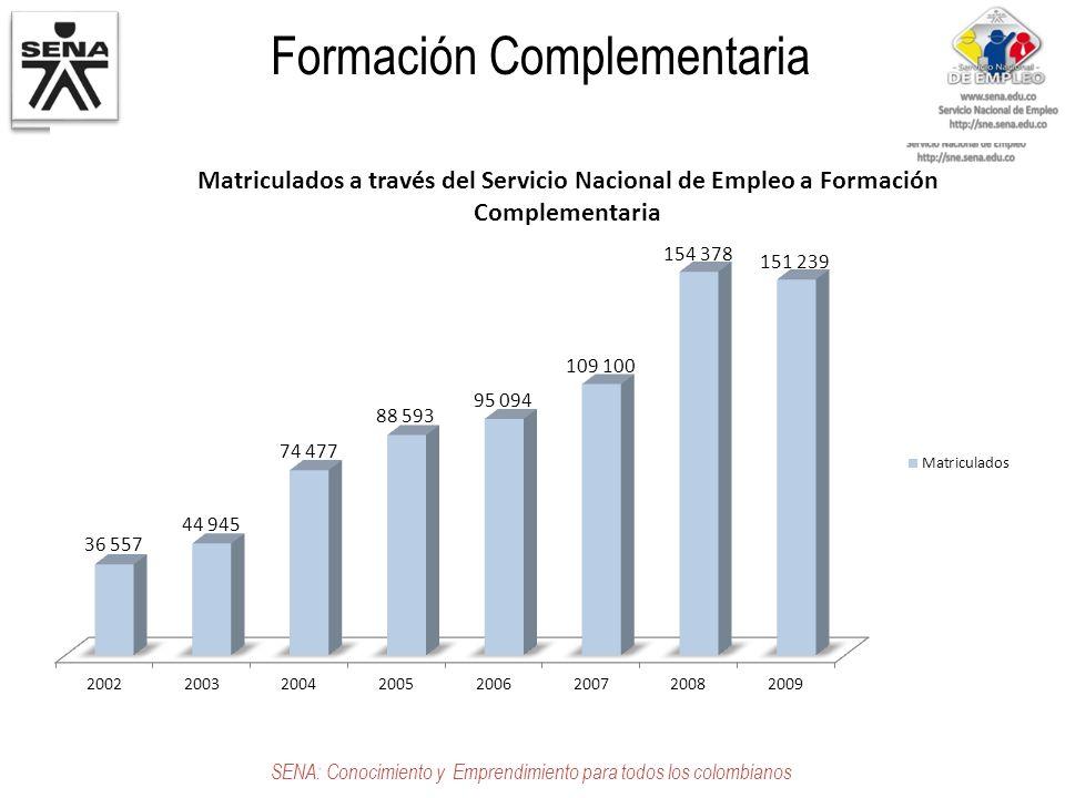 Formación Complementaria SENA: Conocimiento y Emprendimiento para todos los colombianos