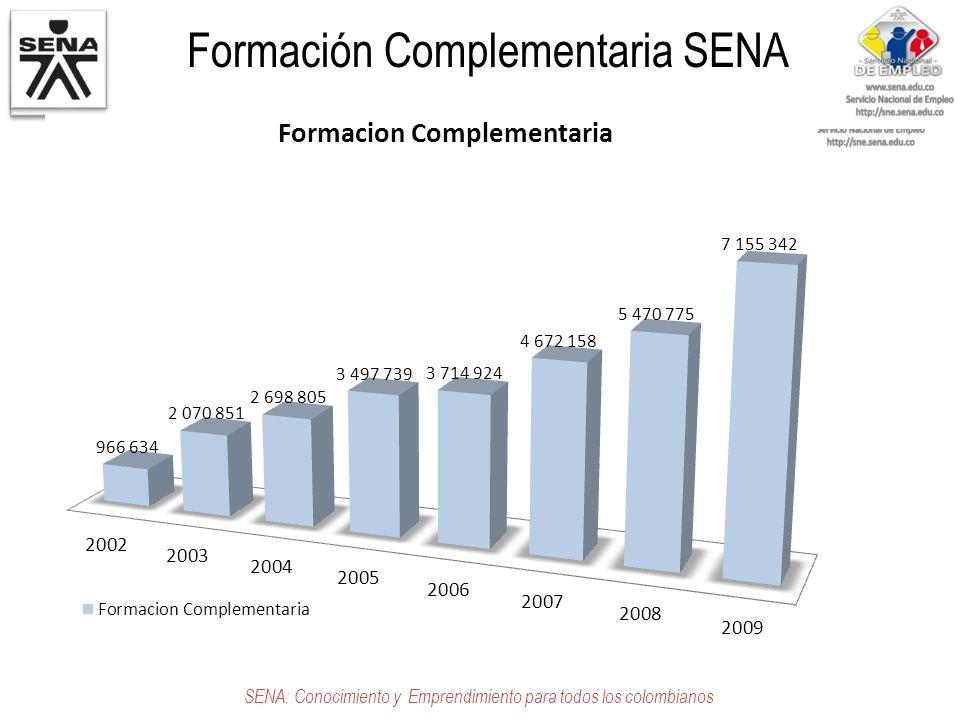 Formación Complementaria SENA SENA: Conocimiento y Emprendimiento para todos los colombianos