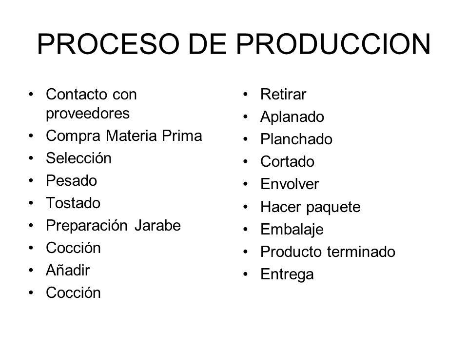 PROCESO DE PRODUCCION Contacto con proveedores Compra Materia Prima Selección Pesado Tostado Preparación Jarabe Cocción Añadir Cocción Retirar Aplanad