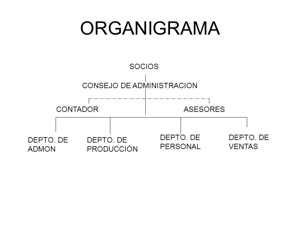ORGANIGRAMA DEPTO. DE ADMON DEPTO. DE VENTAS DEPTO. DE PRODUCCIÓN DEPTO. DE PERSONAL CONTADORASESORES CONSEJO DE ADMINISTRACION SOCIOS