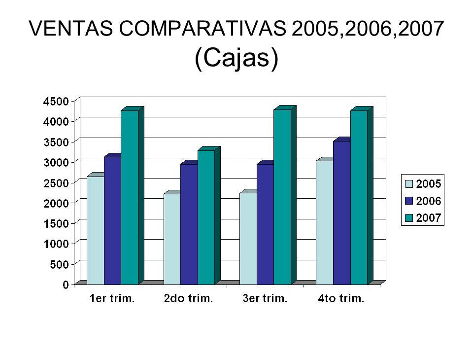 VENTAS COMPARATIVAS 2005,2006,2007 (Cajas)