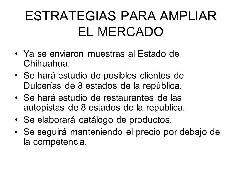 ESTRATEGIAS PARA AMPLIAR EL MERCADO Ya se enviaron muestras al Estado de Chihuahua. Se hará estudio de posibles clientes de Dulcerías de 8 estados de