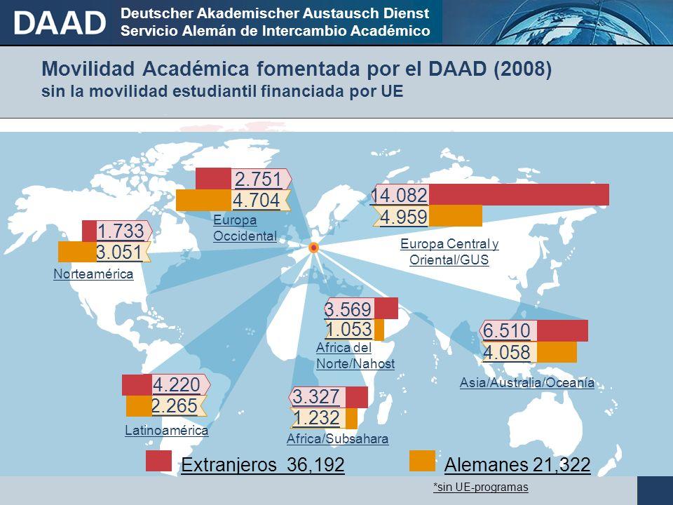 Deutscher Akademischer Austausch Dienst Servicio Alemán de Intercambio Académico Movilidad Académica fomentada por el DAAD (2008) sin la movilidad estudiantil financiada por UE 3.051 2.265 1.053 3.569 4.959 14.082 4.058 6.510 1.733 4.220 4.704 2.751 1.232 3.327 Norteamérica Latinoamérica Europa Occidental Europa Central y Oriental/GUS Asia/Australia/Oceanía Africa/Subsahara Africa del Norte/Nahost Alemanes 21,322Extranjeros 36,192 *sin UE-programas