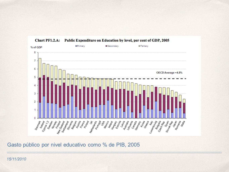 15/11/2010 Gasto público por nivel educativo como % de PIB, 2005