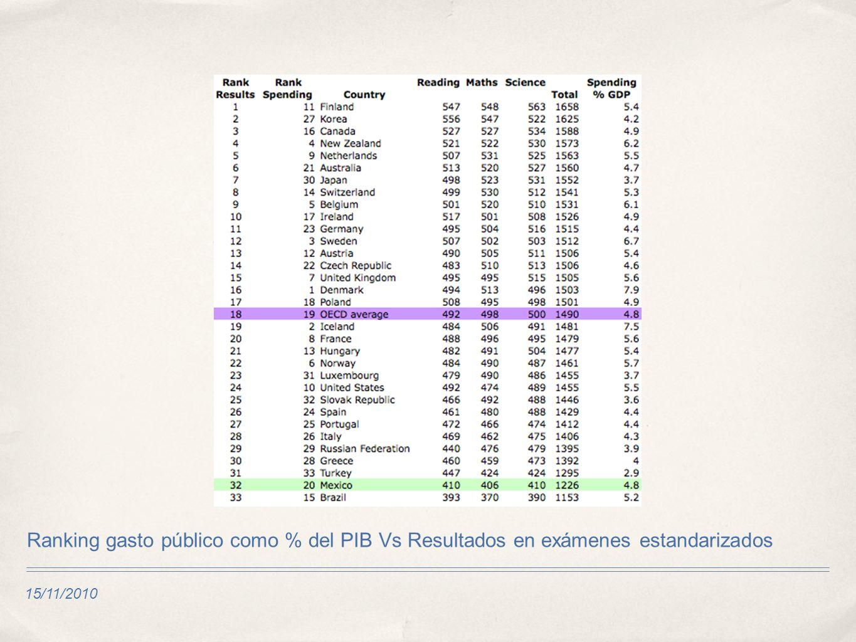 15/11/2010 Ranking gasto público como % del PIB Vs Resultados en exámenes estandarizados