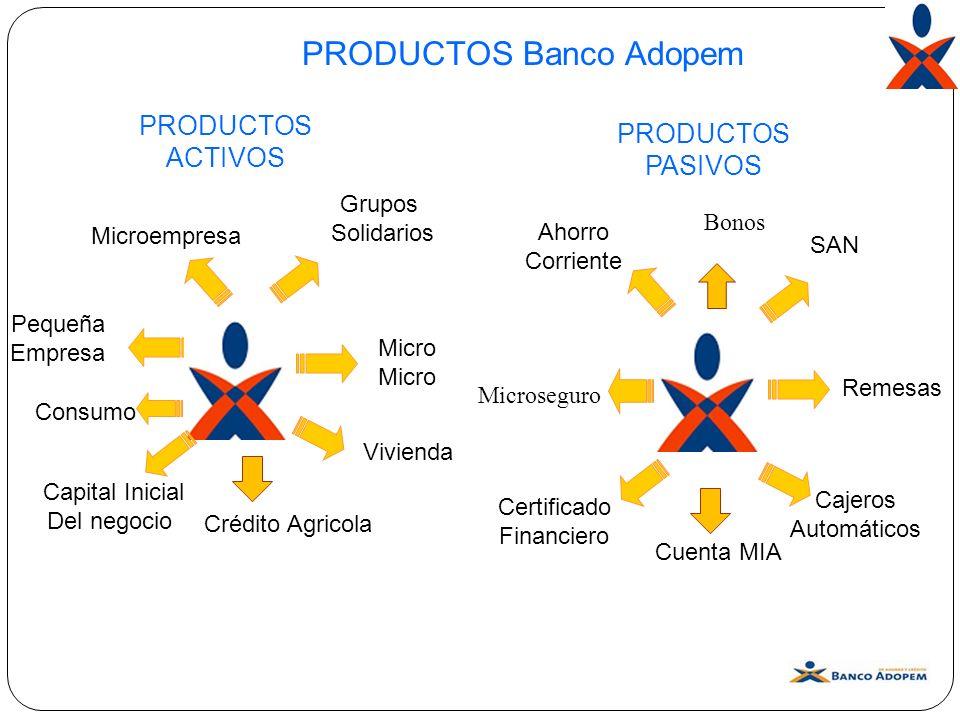 Microempresa Grupos Solidarios Micro Vivienda Consumo Pequeña Empresa PRODUCTOS Banco Adopem PRODUCTOS ACTIVOS Ahorro Corriente SAN Cajeros Automático