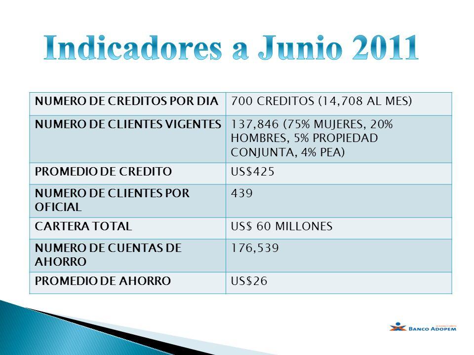 NUMERO DE CREDITOS POR DIA700 CREDITOS (14,708 AL MES) NUMERO DE CLIENTES VIGENTES137,846 (75% MUJERES, 20% HOMBRES, 5% PROPIEDAD CONJUNTA, 4% PEA) PR