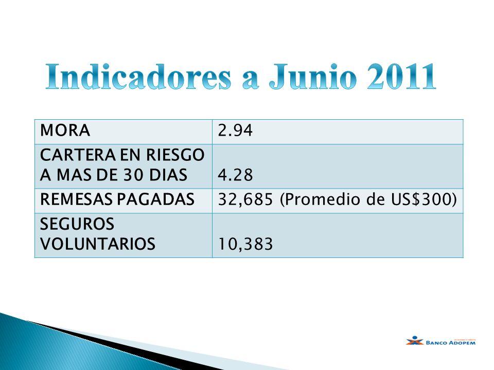 MORA2.94 CARTERA EN RIESGO A MAS DE 30 DIAS4.28 REMESAS PAGADAS32,685 (Promedio de US$300) SEGUROS VOLUNTARIOS10,383