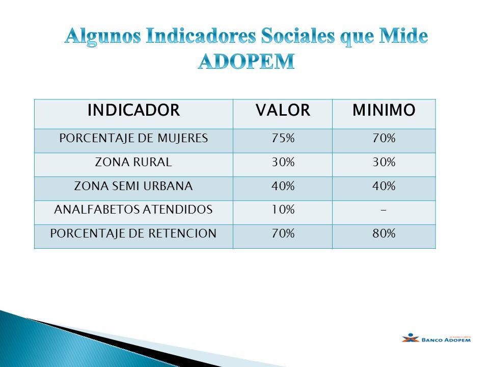 INDICADORVALORMINIMO PORCENTAJE DE MUJERES75%70% ZONA RURAL30% ZONA SEMI URBANA40% ANALFABETOS ATENDIDOS10%- PORCENTAJE DE RETENCION70%80%