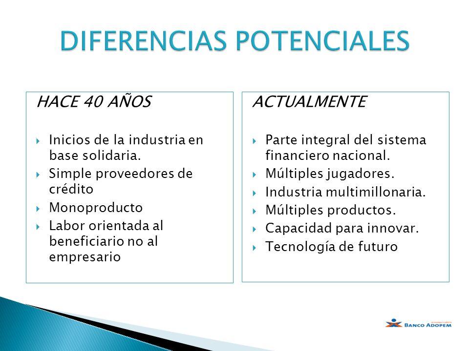 HACE 40 AÑOS Inicios de la industria en base solidaria. Simple proveedores de crédito Monoproducto Labor orientada al beneficiario no al empresario AC