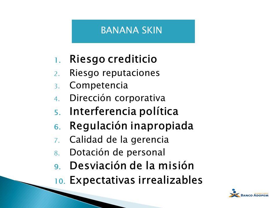 BANANA SKIN 1. Riesgo crediticio 2. Riesgo reputaciones 3. Competencia 4. Dirección corporativa 5. Interferencia política 6. Regulación inapropiada 7.