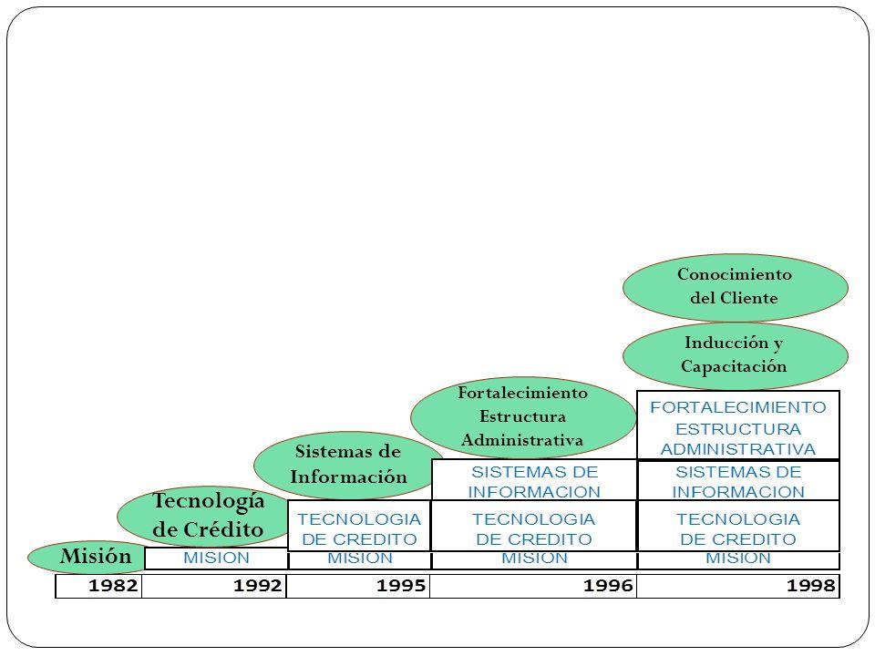 Misión Tecnología de Crédito Sistemas de Información Fortalecimiento Estructura Administrativa Inducción y Capacitación Conocimiento del Cliente