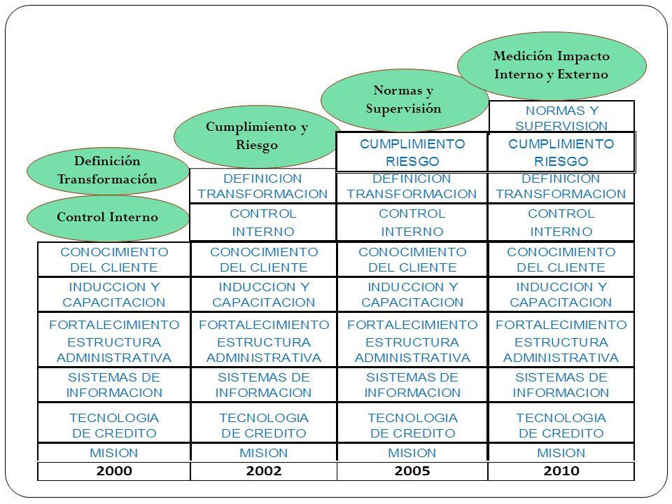 Control Interno Definición Transformación Cumplimiento y Riesgo Normas y Supervisión Medición Impacto Interno y Externo