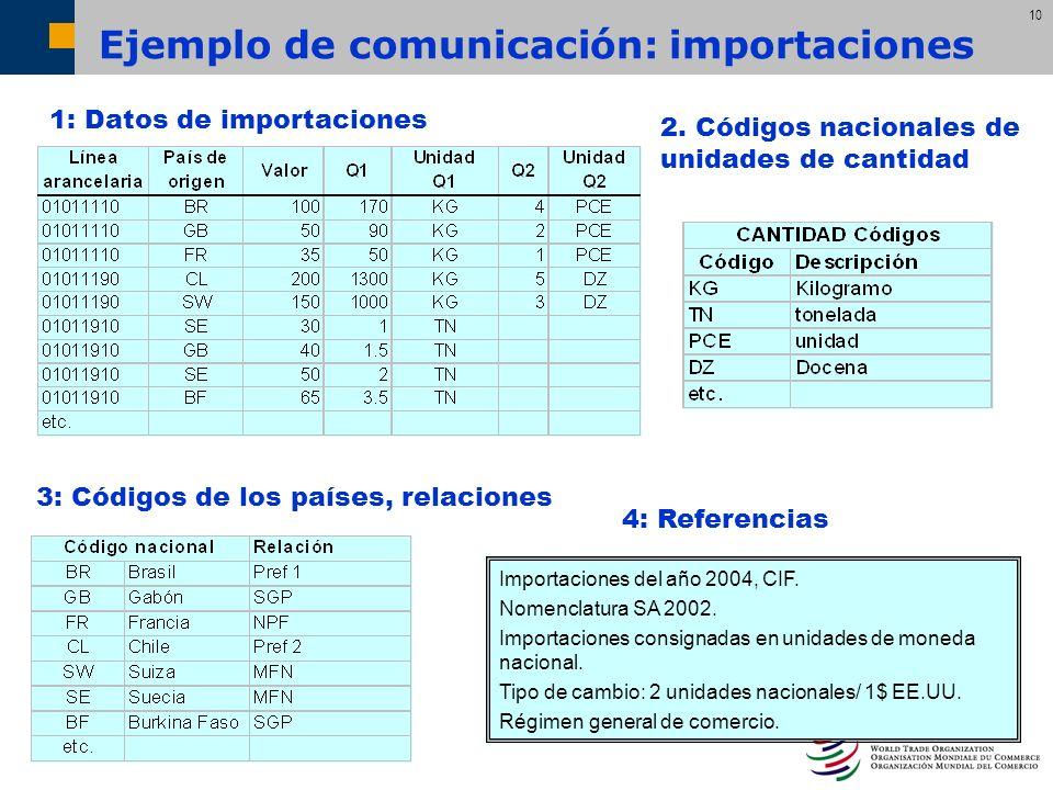 10 1: Datos de importaciones 3: Códigos de los países, relaciones 4: Referencias 2. Códigos nacionales de unidades de cantidad Importaciones del año 2