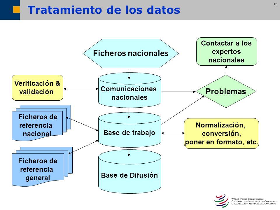 12 Ficheros nacionales Comunicaciones nacionales Base de trabajo Base de Difusión Verificación & validación Ficheros de referencia nacional Normalizac