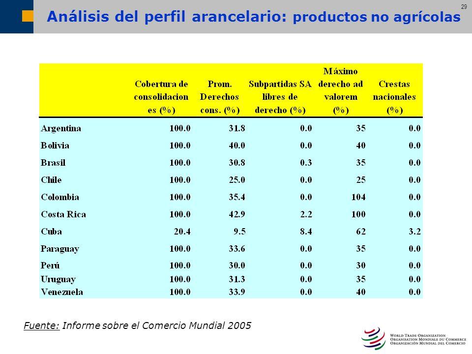 29 Análisis del perfil arancelario: productos no agrícolas Fuente: Informe sobre el Comercio Mundial 2005