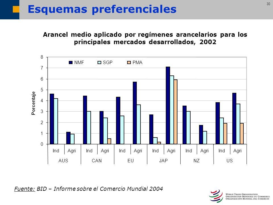 30 Esquemas preferenciales Fuente: BID – Informe sobre el Comercio Mundial 2004 Arancel medio aplicado por regímenes arancelarios para los principales