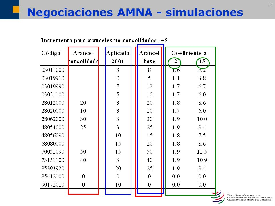 32 Negociaciones AMNA - simulaciones