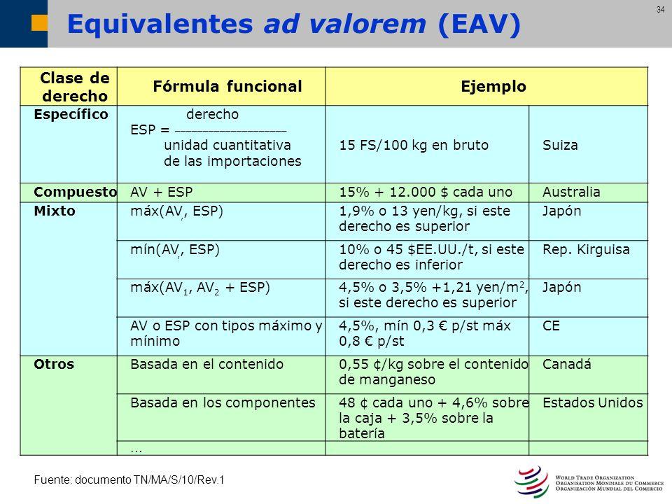 34 Equivalentes ad valorem (EAV) Clase de derecho Fórmula funcionalEjemplo Específico derecho ESP = ____________________ unidad cuantitativa de las im