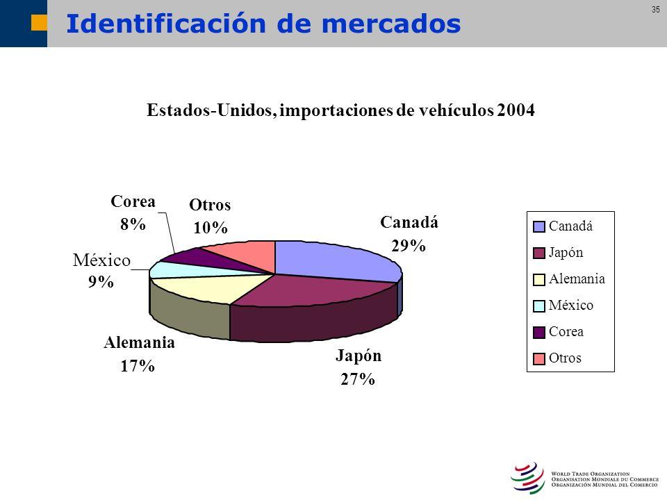 35 Identificación de mercados Estados-Unidos, importaciones de vehículos 2004 Canadá 29% Japón 27% Alemania 17% México 9% Corea 8% Otros 10% Canadá Ja