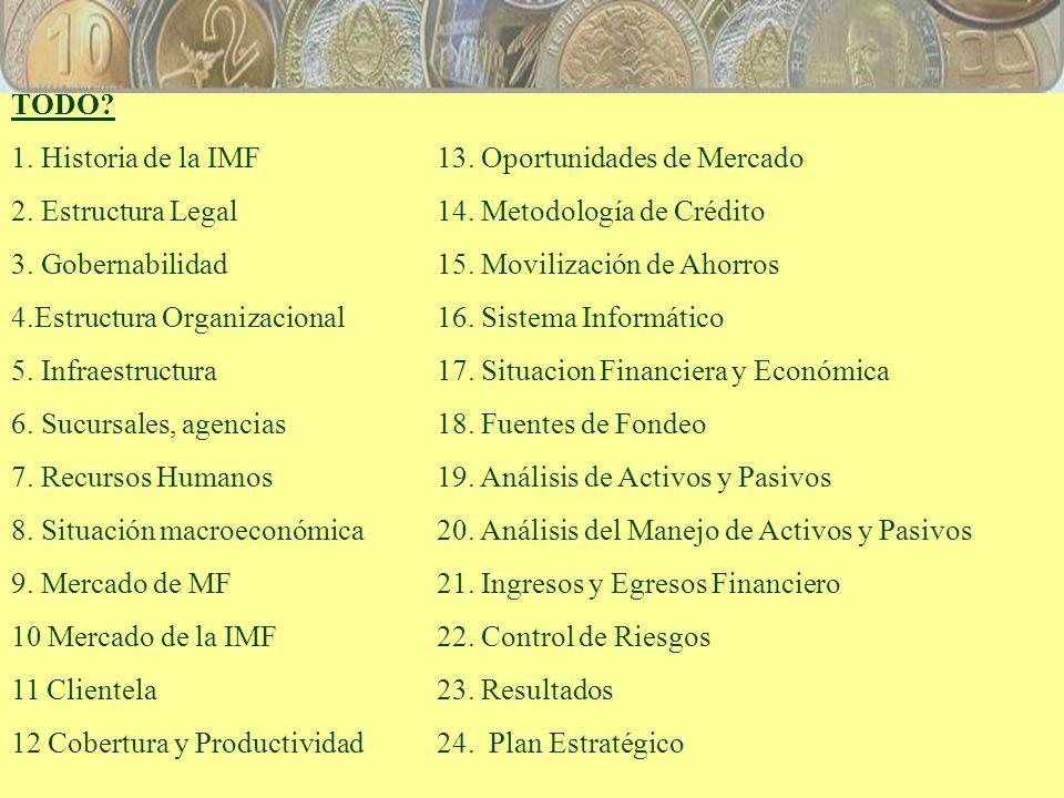 TODO. 1. Historia de la IMF13. Oportunidades de Mercado 2.