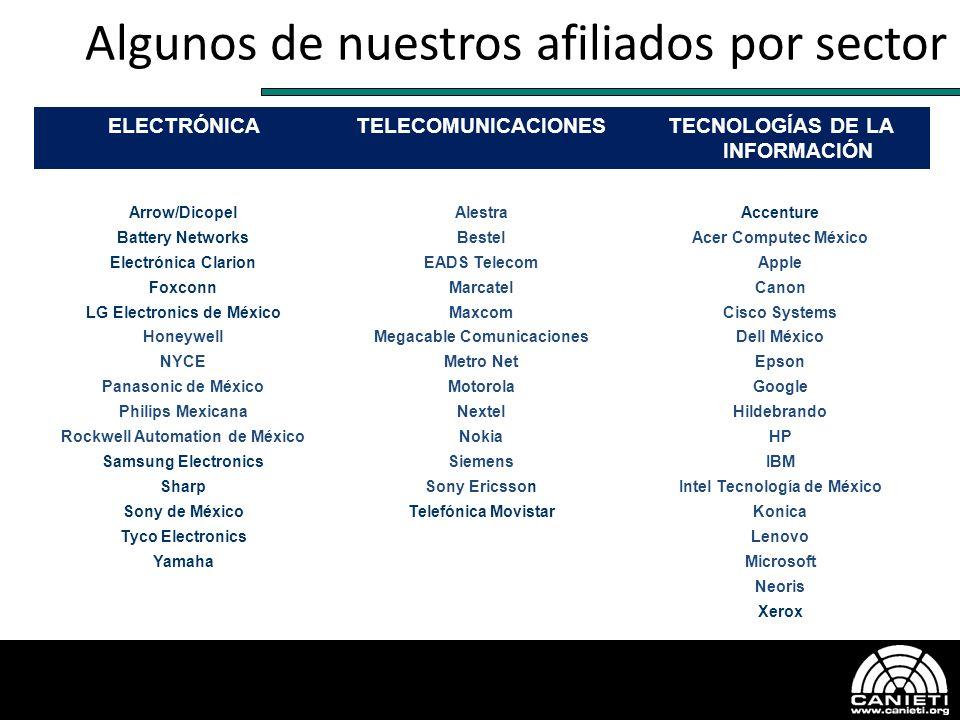 ELECTRÓNICATELECOMUNICACIONESTECNOLOGÍAS DE LA INFORMACIÓN Arrow/Dicopel Battery Networks Electrónica Clarion Foxconn LG Electronics de México Honeywe