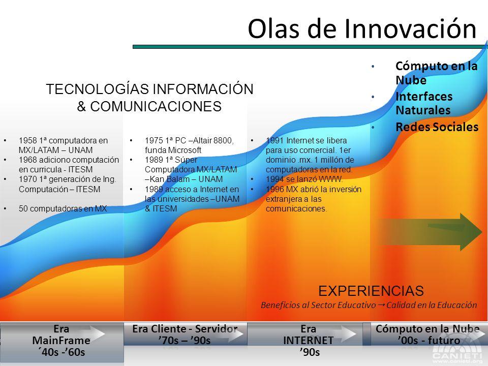 Olas de Innovación Cómputo en la Nube Interfaces Naturales Redes Sociales TECNOLOGÍAS INFORMACIÓN & COMUNICACIONES EXPERIENCIAS Beneficios al Sector E
