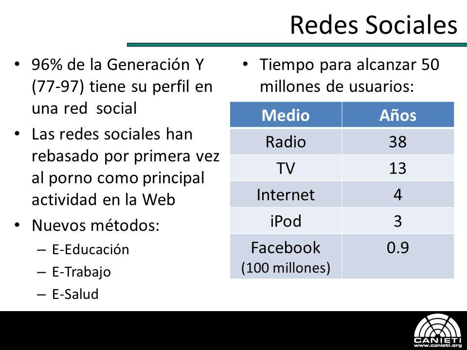 Redes Sociales 96% de la Generación Y (77-97) tiene su perfil en una red social Las redes sociales han rebasado por primera vez al porno como principa