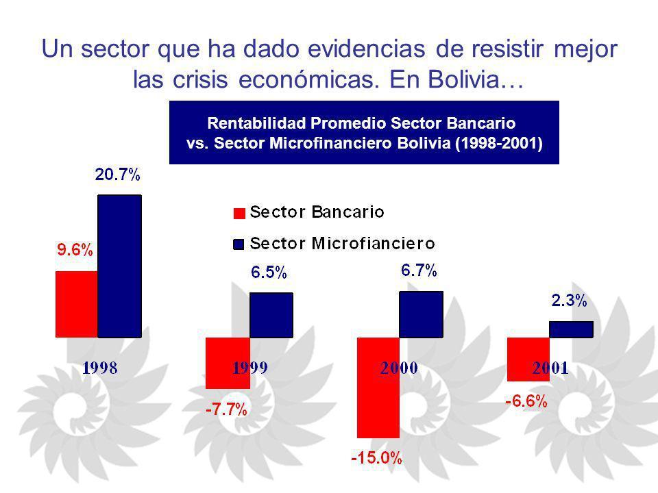 Un sector que ha dado evidencias de resistir mejor las crisis económicas. En Bolivia… Rentabilidad Promedio Sector Bancario vs. Sector Microfinanciero