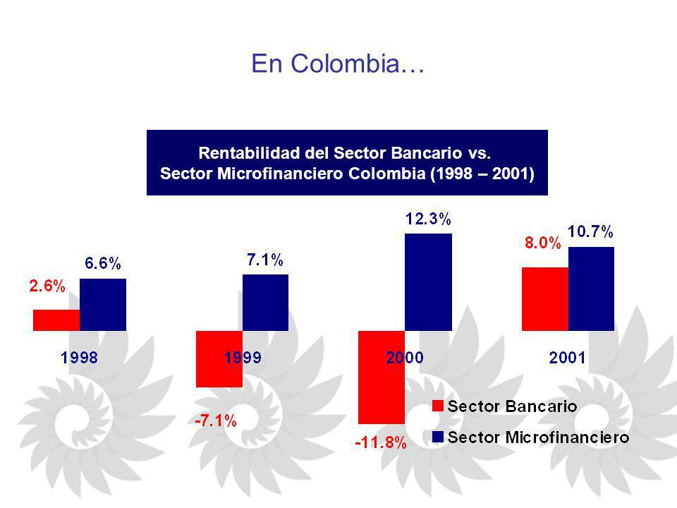 En Colombia… Rentabilidad del Sector Bancario vs. Sector Microfinanciero Colombia (1998 – 2001)