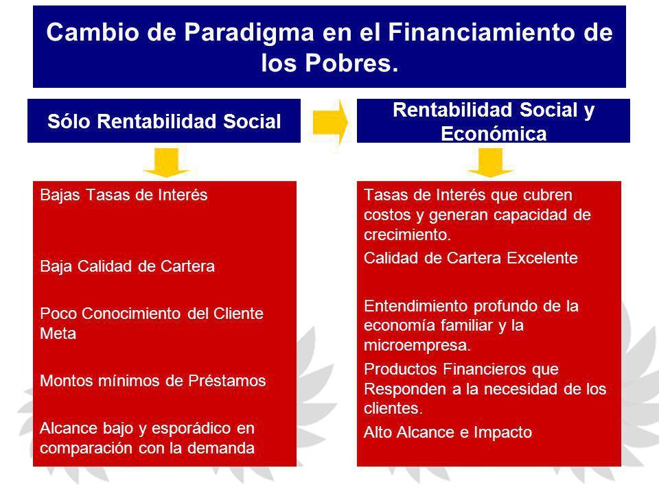 Cambio de Paradigma en el Financiamiento de los Pobres. Bajas Tasas de Interés Baja Calidad de Cartera Poco Conocimiento del Cliente Meta Montos mínim