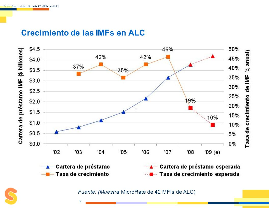 La Crisis y las tendencias observadas Reducción de crecimiento Incremento en el Costo de Fondeo Demanda Riesgos –Liquidez –Calidad de cartera –Cambio en perfil de riesgo –Costo de fondeo 6