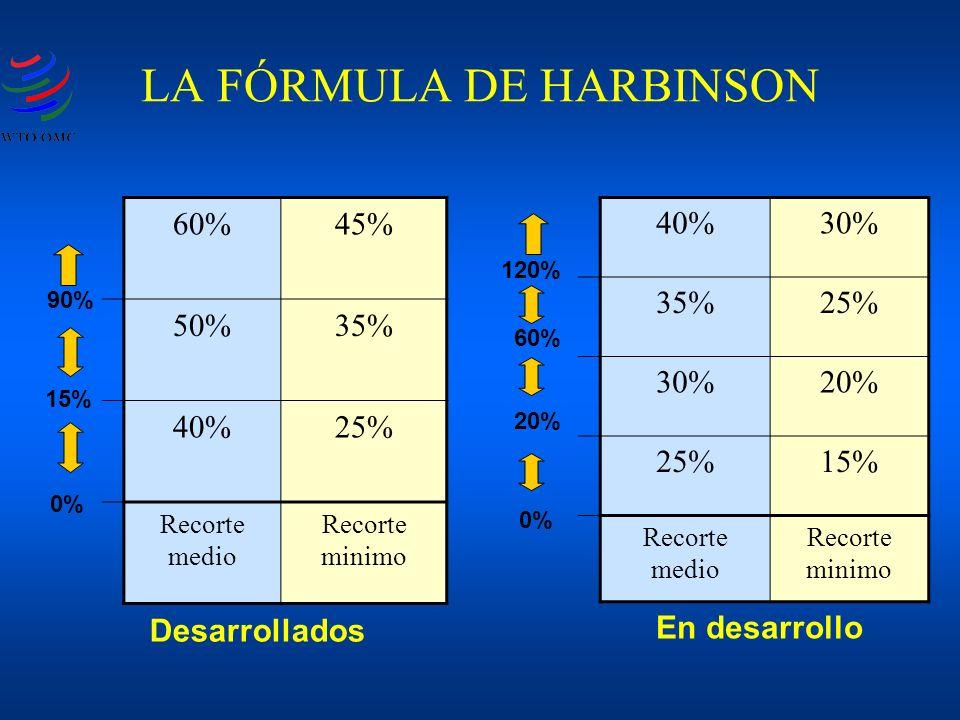 LA FÓRMULA DE HARBINSON 60%45% 50%35% 40%25% Recorte medio Recorte minimo 15% 90% 0% 40%30% 35%25% 30%20% 25%15% Recorte medio Recorte minimo 0% 120% 60% 20% Desarrollados En desarrollo