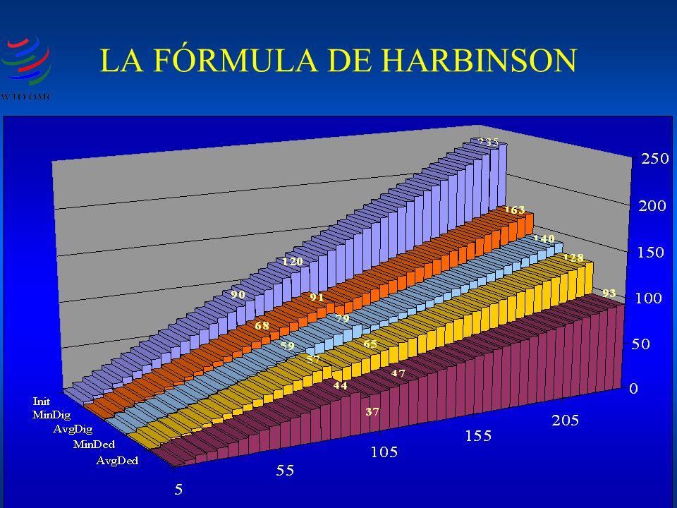 LA FÓRMULA DE HARBINSON