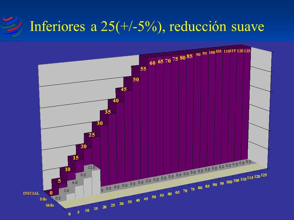 Inferiores a 25(+/-5%), reducción suave