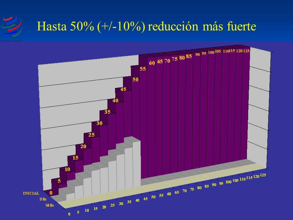 Hasta 50% (+/-10%) reducción más fuerte