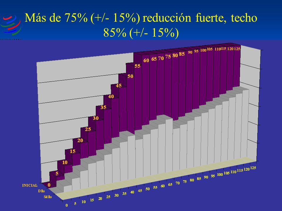 Más de 75% (+/- 15%) reducción fuerte, techo 85% (+/- 15%)