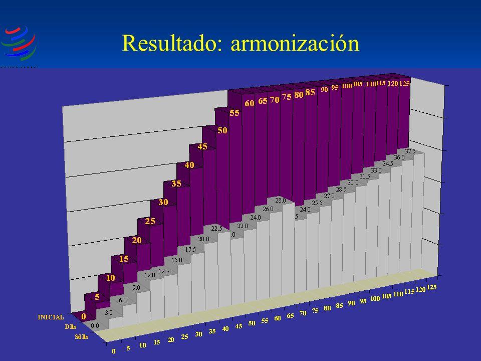 Resultado: armonización