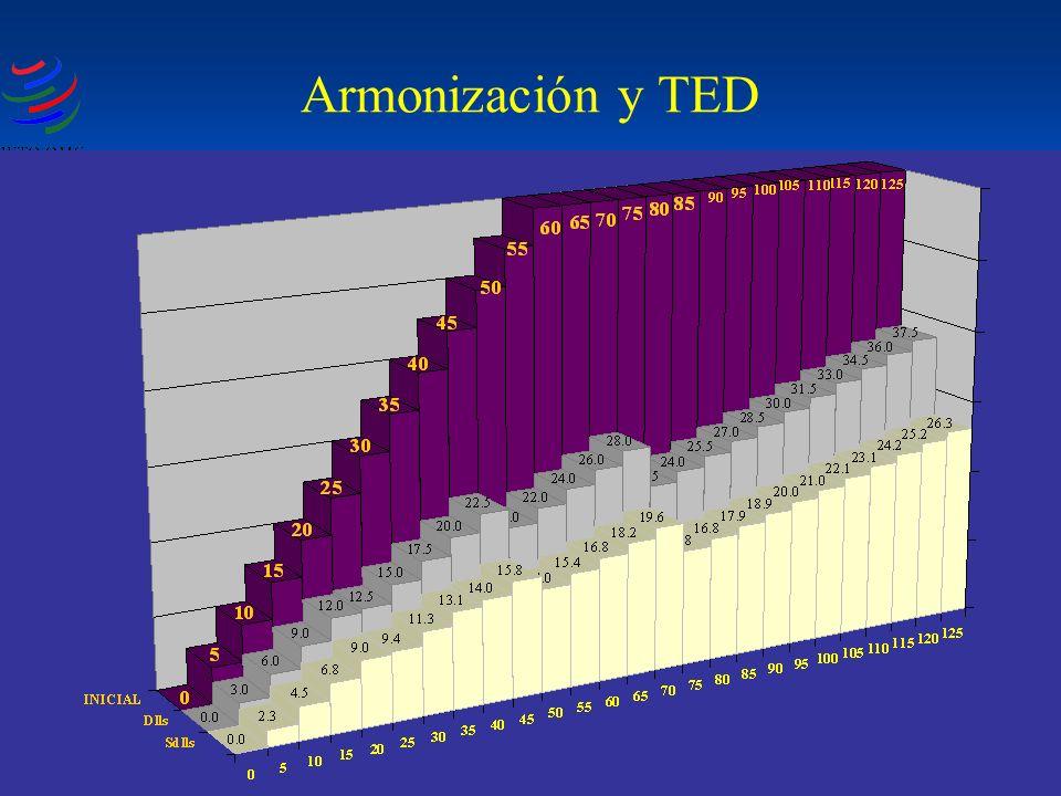 Armonización y TED