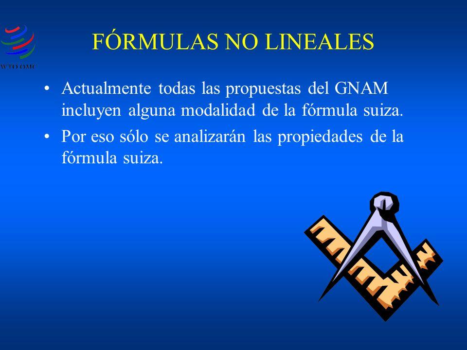 Actualmente todas las propuestas del GNAM incluyen alguna modalidad de la fórmula suiza. Por eso sólo se analizarán las propiedades de la fórmula suiz