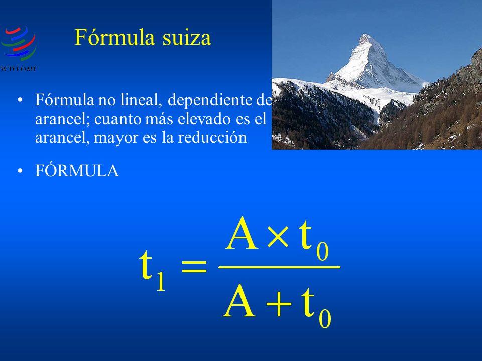 Fórmula no lineal, dependiente del arancel; cuanto más elevado es el arancel, mayor es la reducción FÓRMULA Fórmula suiza